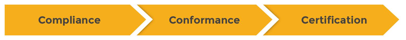 Compliance Conformance Certification arrows